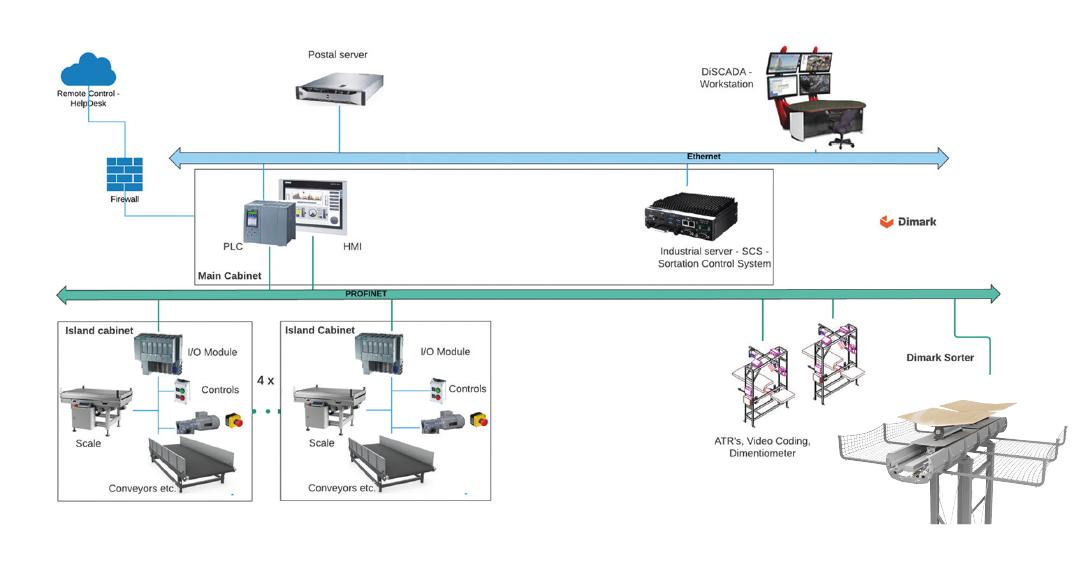 schemat intralogistic automation